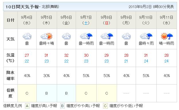 10日間天気予報9月2日
