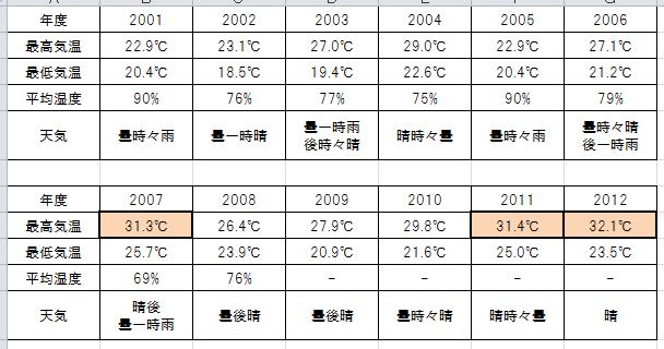 丹後気象データ