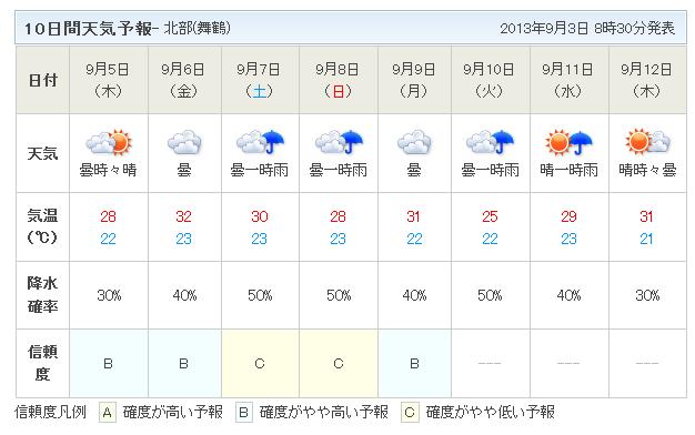 10日間天気予報9月3日