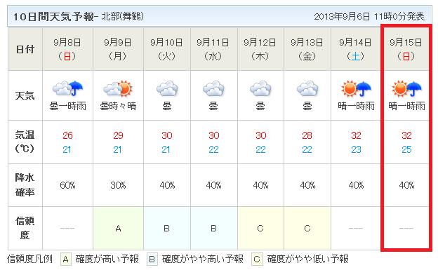 10日間天気予報9月6日