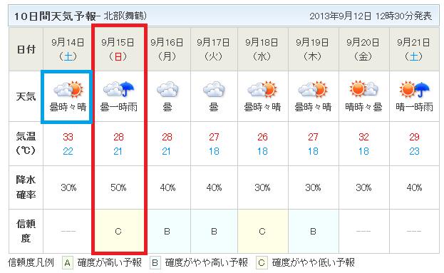 10日間天気予報9月12日