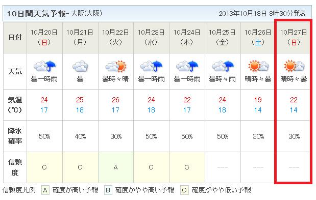 10日間天気予報10月18日