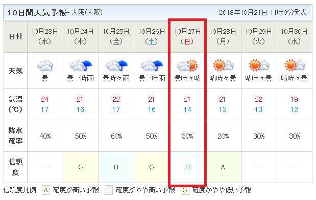 10日間天気予報10月21日