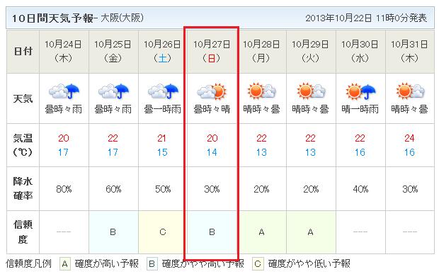 10日間天気予報1022