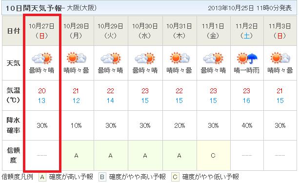 10日間天気予報10月25日