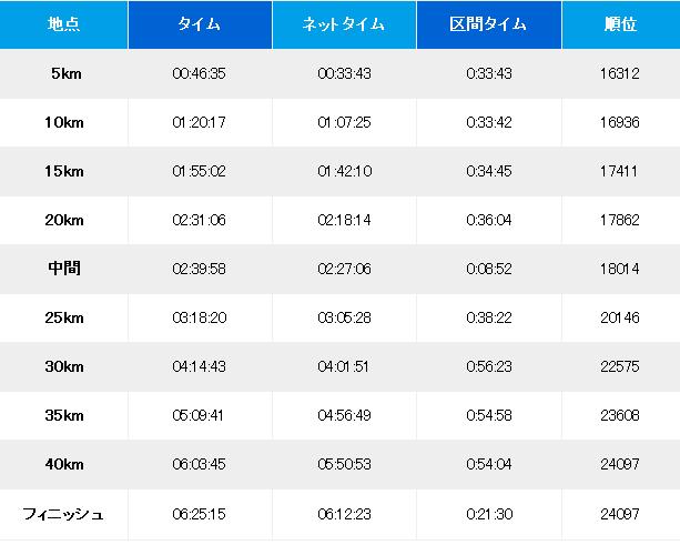 大阪マラソンラップ