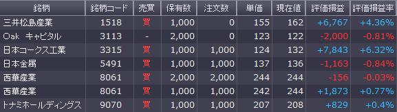 株1130