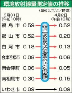 福島民報04-02