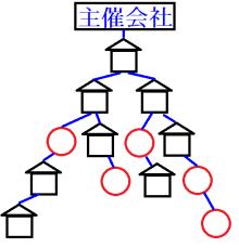 ネット図解