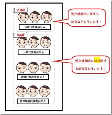 介護保険審査会 図