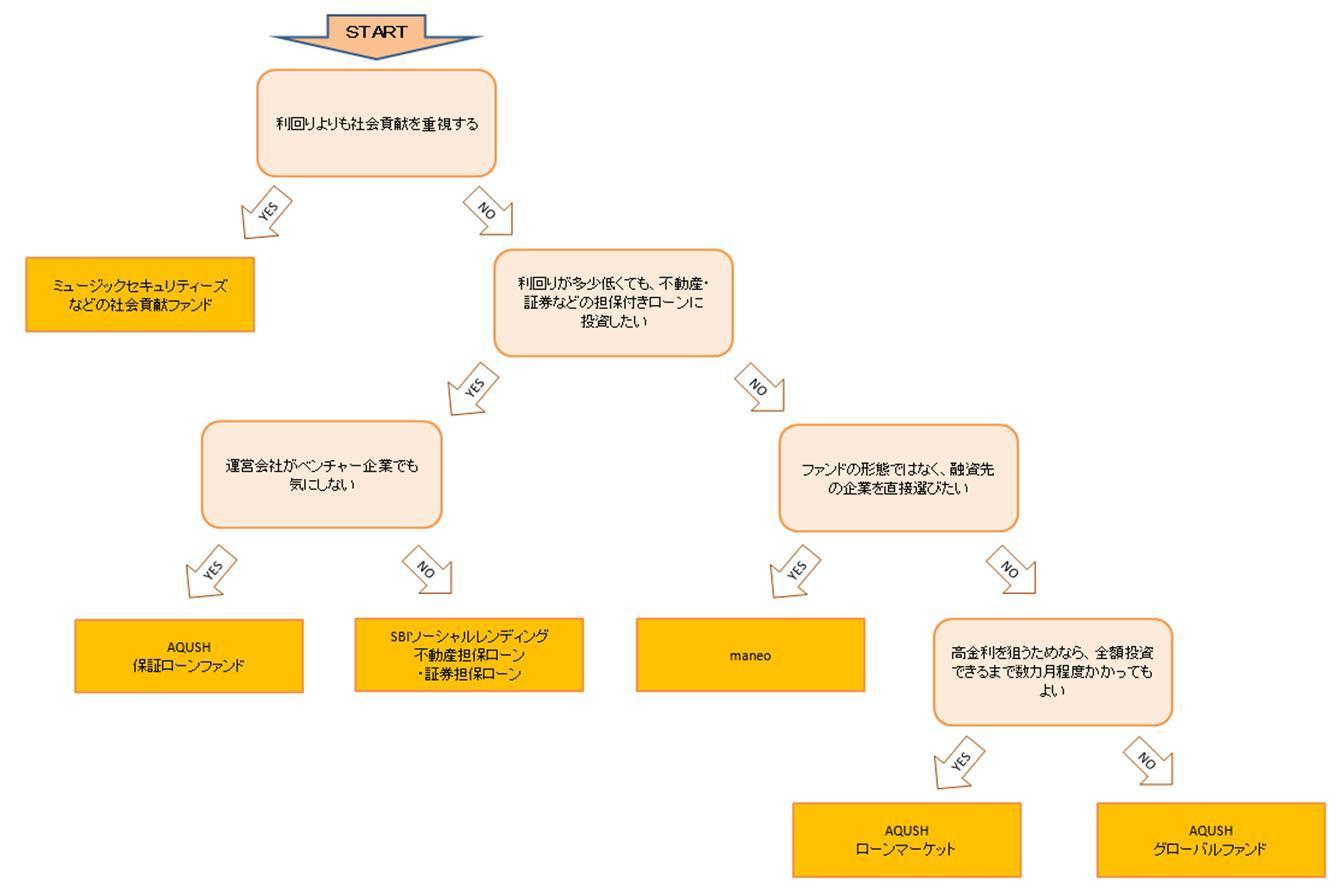 サービス会社選択フローチャート