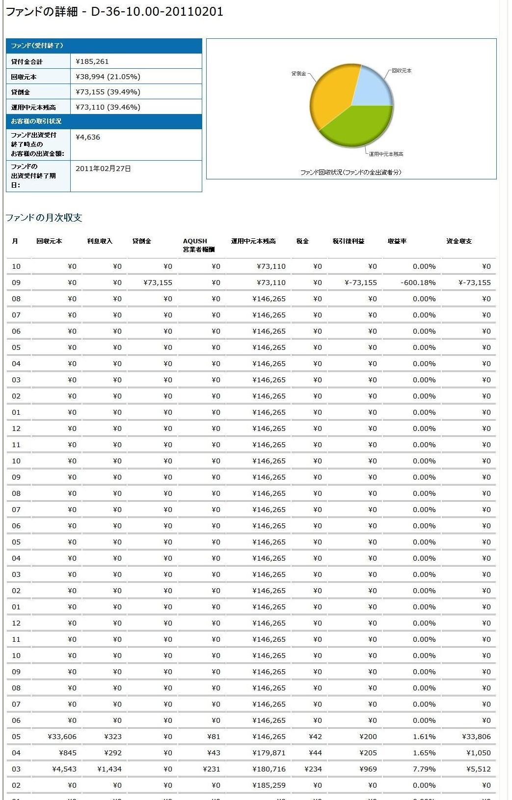 AQUSH貸し倒れD36-1000-20110201