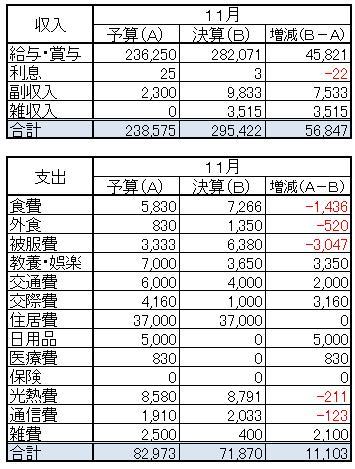 収支(2013.11)