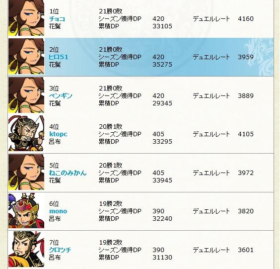 17鯖 デュエル リーグ順位20131110