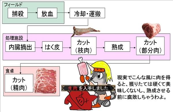 生肉をeruniha