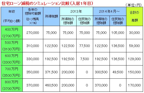 2014年住宅ローン減税シミュレーション単年