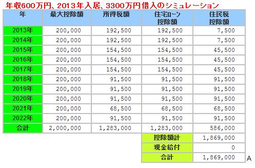 2013年住宅ローン減税シミュレーション600万