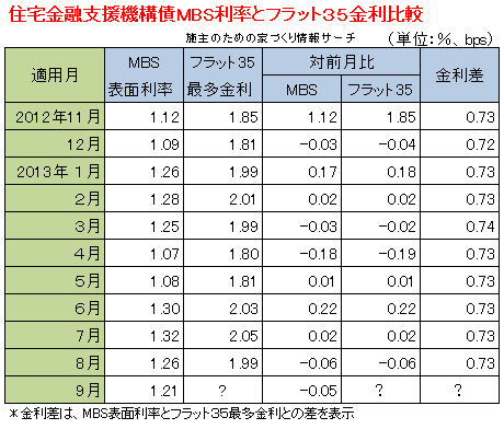 MBSとフラット35金利差201309