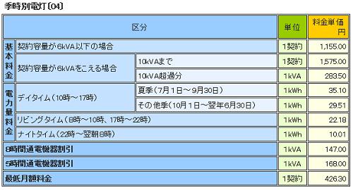 九電電気料金