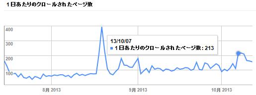 googleクロールページ数20131015