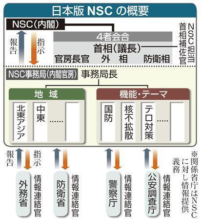 日本版NSC
