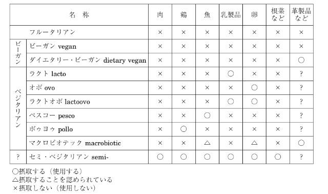 ベジタリアン分類