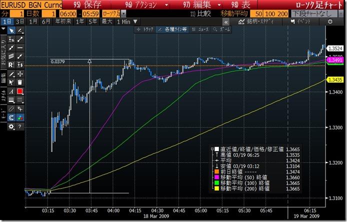 QE1 EURUSD (2009_3_18)