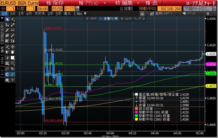 QE2 EURUSD (2010_11_3)