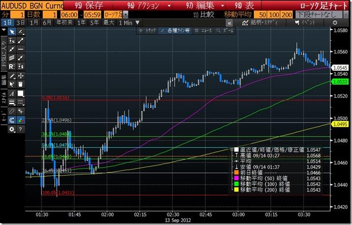 QE3 AUDUSD (2012_9_13)