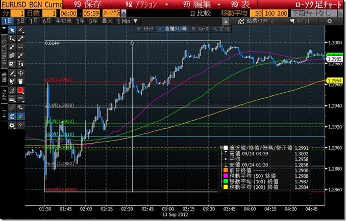 QE3 EURUSD (2012_9_13)