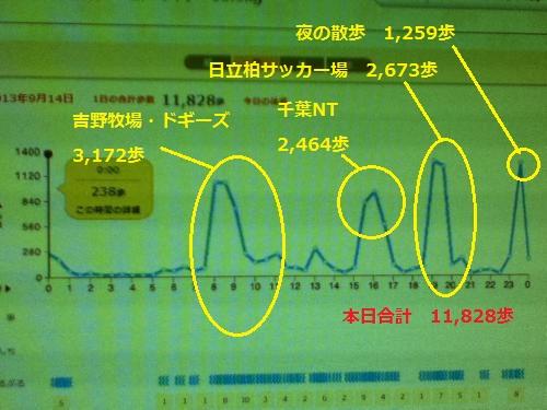 9月14日歩数グラフ