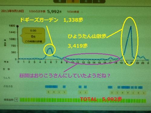 9月18日歩数グラフ
