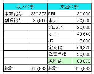 家計簿201308