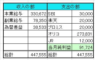 家計簿201309