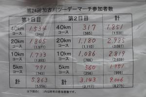 加古川参加者数