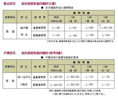 日本建築協会の標準規格
