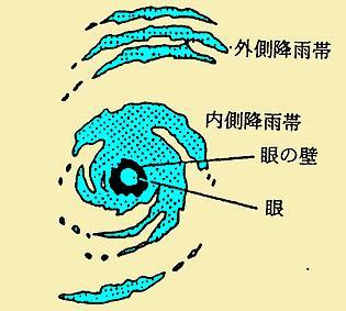 台風と雨の特性.JPG