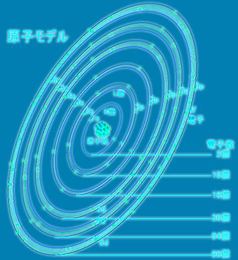 電子モデル