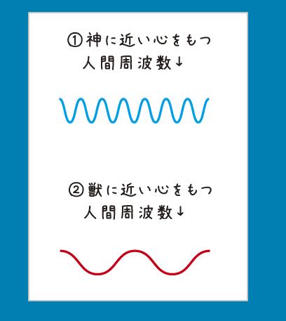 2分化周波数
