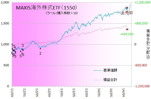 外国株式141102