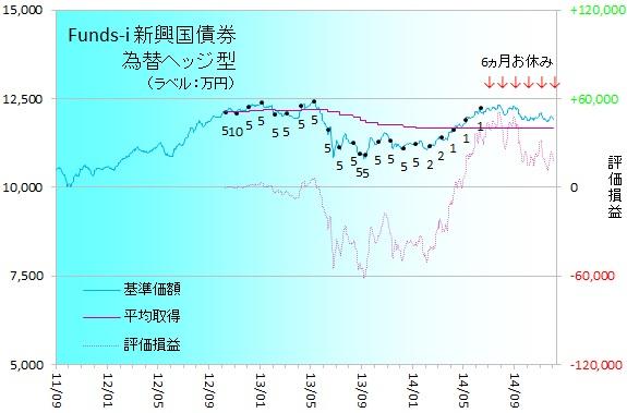 新興国債券141201