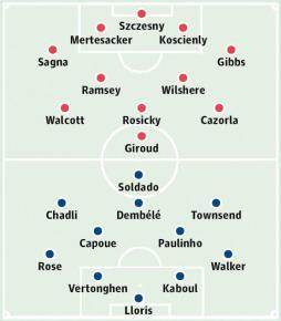 Arsenal t