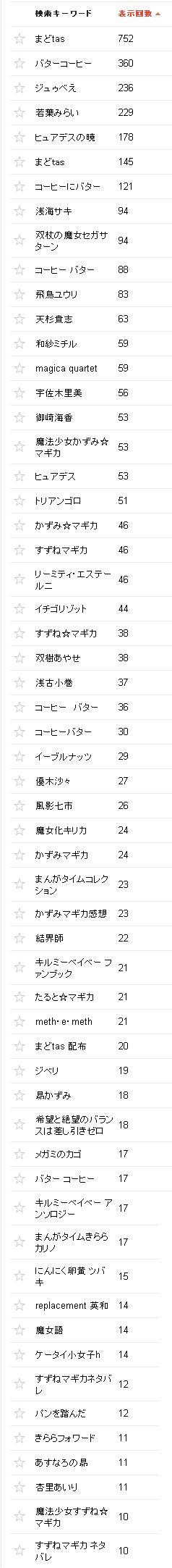 2014/11/02の検索クエリ一覧(ウェブマスターツール)の上位
