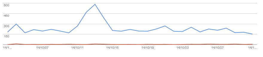 2014/11/02の検索数推移グラフ