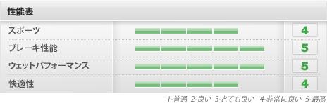 performance_table_pzero.jpg