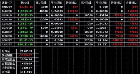 57週目 トラリピ収支・損益 運用設定研究 5/5~5/11