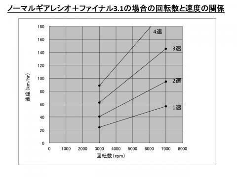 GearRatioComparison02_1.jpg