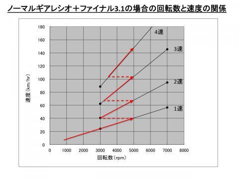 GearRatioComparison02_2.jpg