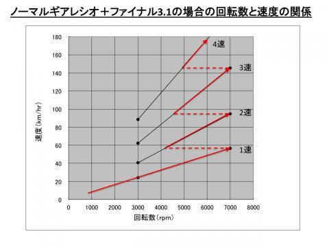 GearRatioComparison02_3.jpg