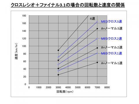 GearRatioComparison02_4.jpg